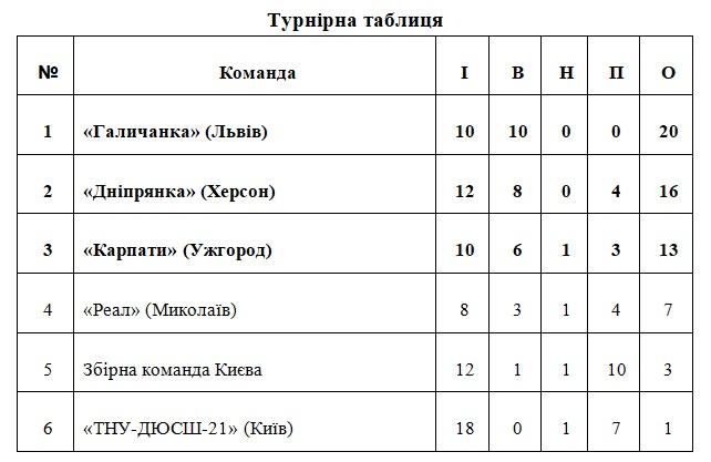"""Ужгородські гандболістки здолали """"Реал"""""""
