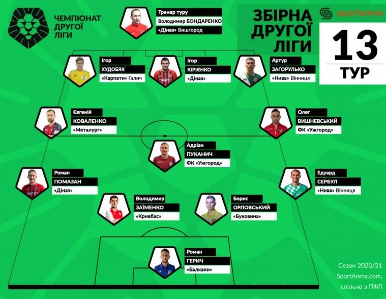 Двоє гравців «Ужгорода» потрапили до збірної 13-го туру Другої ліги України