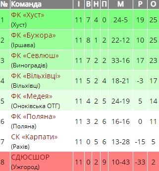 «Поляна» обіграла ужгородську СДЮСШОР