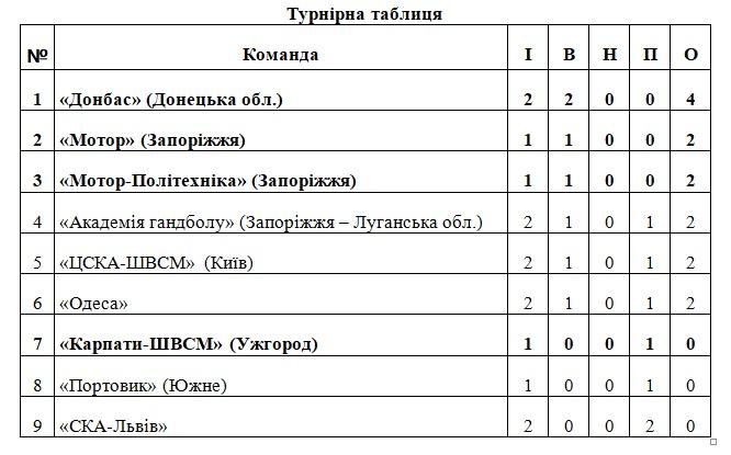 Ужгородські гандболісти дебютували в українській Суперлізі